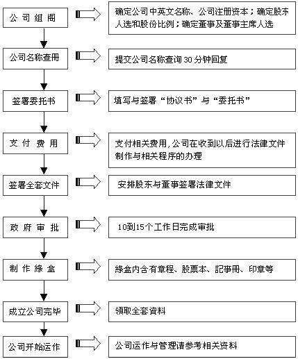注册香港公司的流程